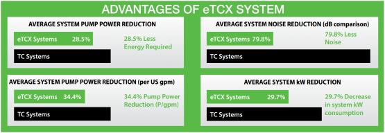 High Efficiency Comparison