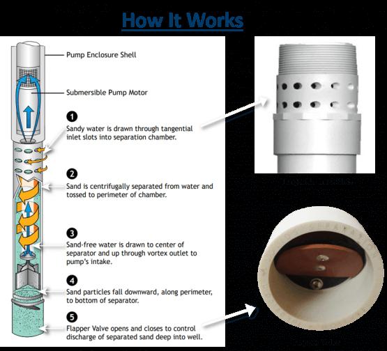 Sub-k Pump Protection Separators How It Works