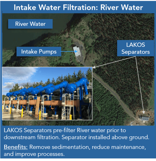 River Water Filtration Example