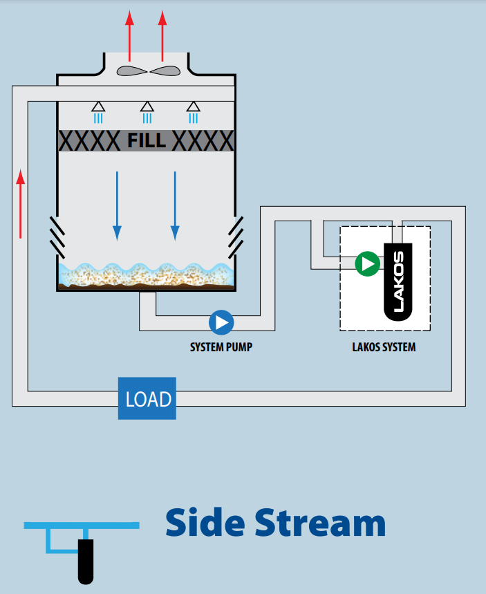 Side Stream Install Graphic