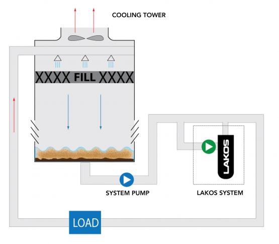 Typical install of a LAKOS Side Stream System